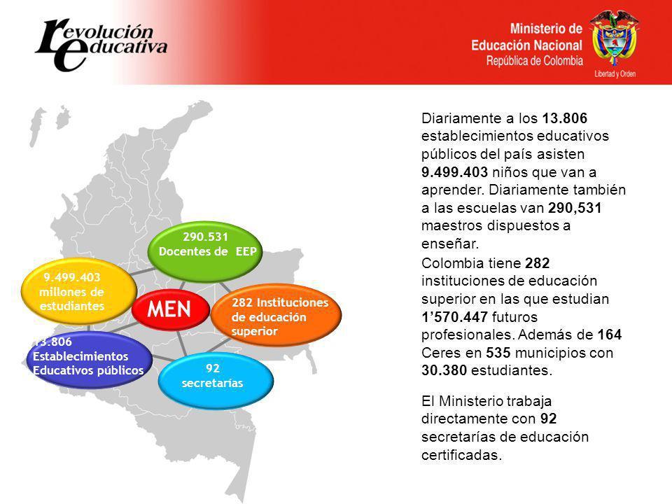 Diariamente a los 13.806 establecimientos educativos públicos del país asisten 9.499.403 niños que van a aprender. Diariamente también a las escuelas van 290,531 maestros dispuestos a enseñar.