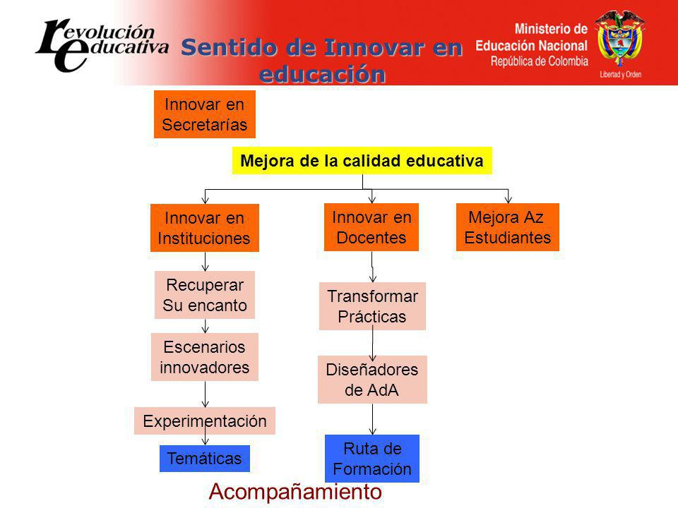 Sentido de Innovar en educación