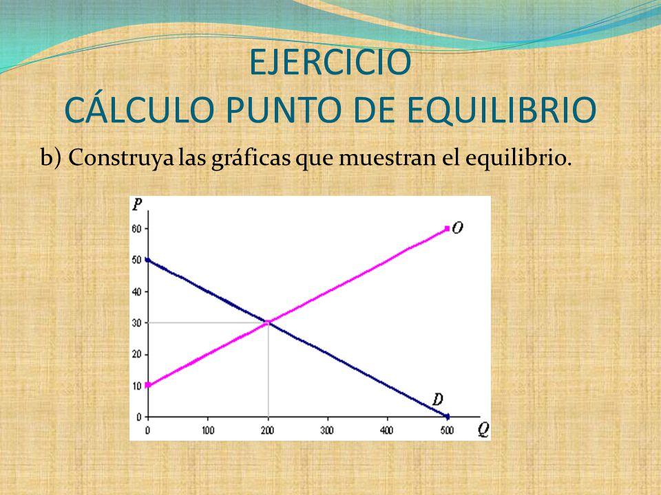 EJERCICIO CÁLCULO PUNTO DE EQUILIBRIO