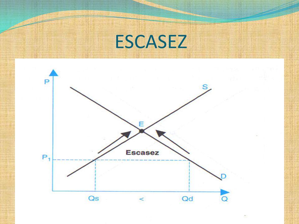 ESCASEZ