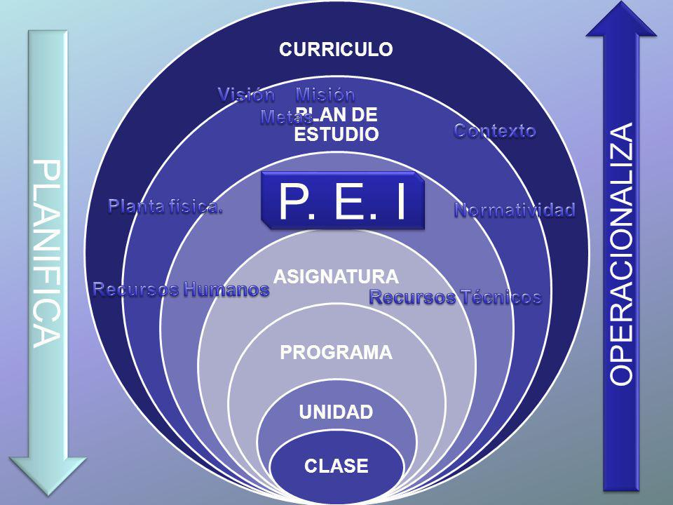 P. E. I PLANIFICA OPERACIONALIZA CURRICULO PLAN DE ESTUDIO ÁREA