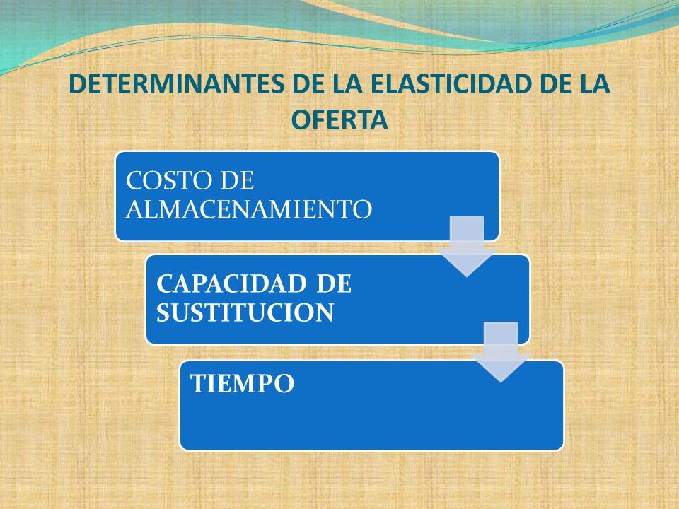 DETERMINANTES DE LA ELASTICIDAD DE LA OFERTA