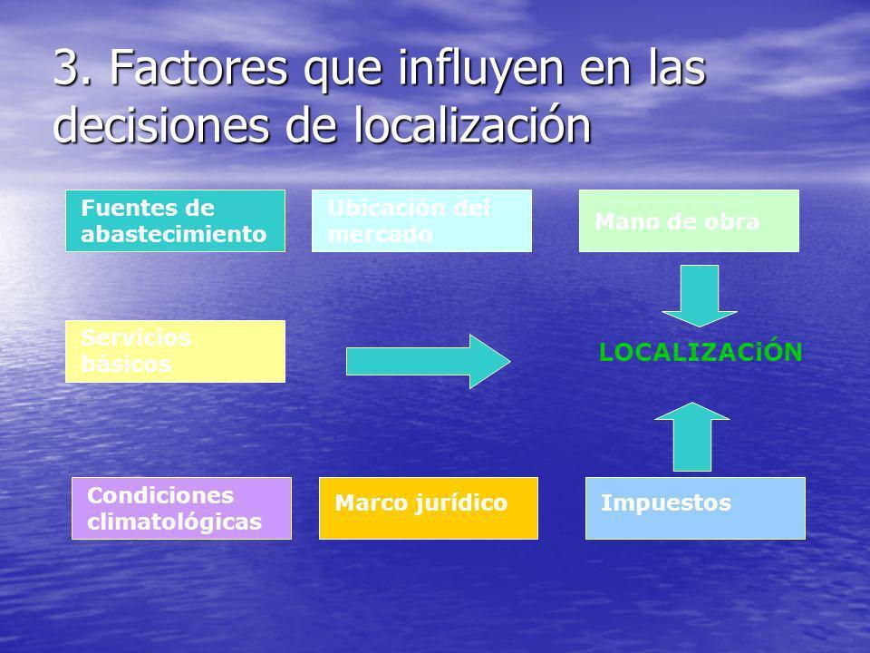 3. Factores que influyen en las decisiones de localización