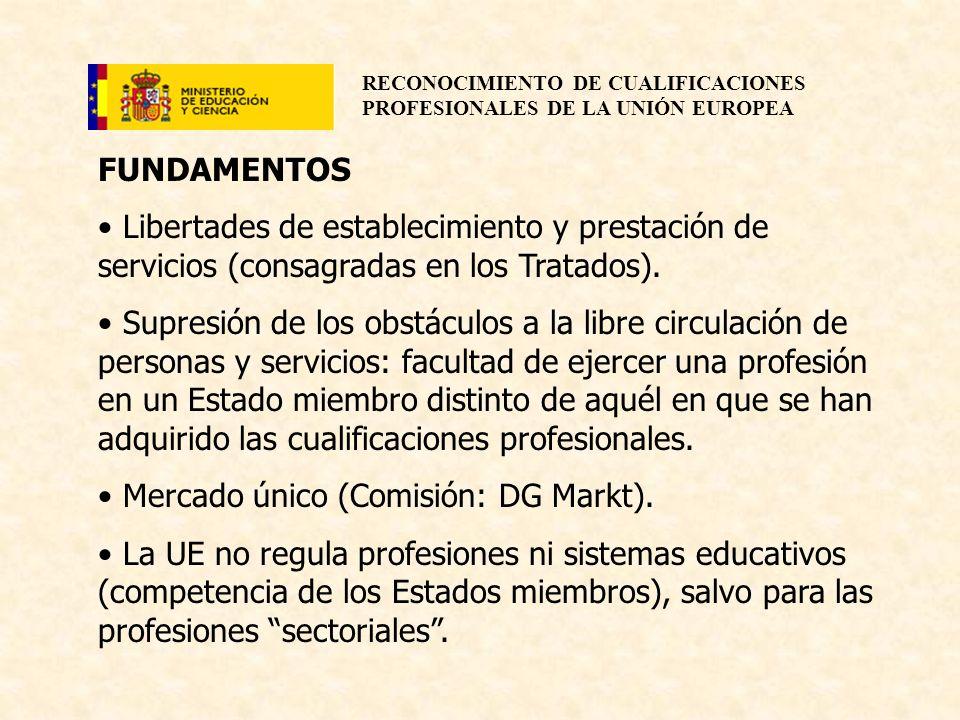 FUNDAMENTOSLibertades de establecimiento y prestación de servicios (consagradas en los Tratados).