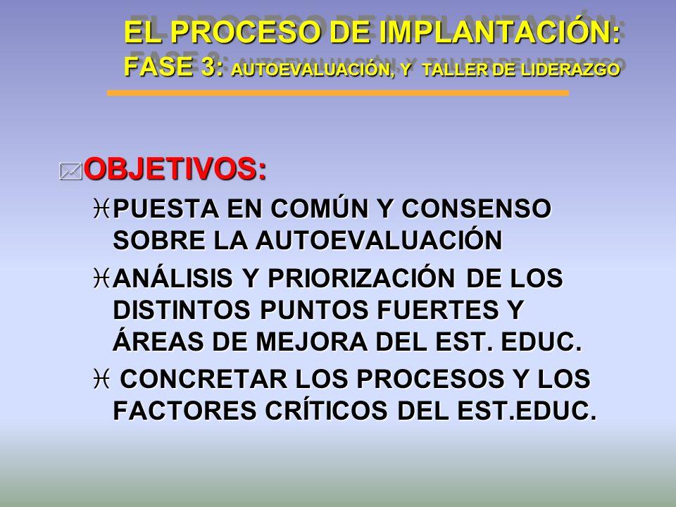 EL PROCESO DE IMPLANTACIÓN: FASE 3: AUTOEVALUACIÓN, Y TALLER DE LIDERAZGO
