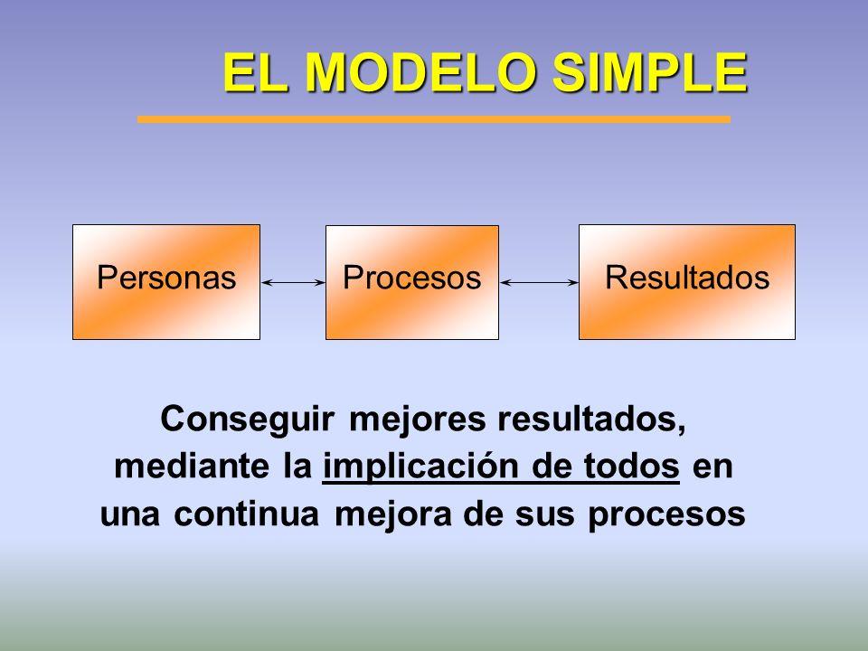 EL MODELO SIMPLE Personas. Resultados. Procesos.