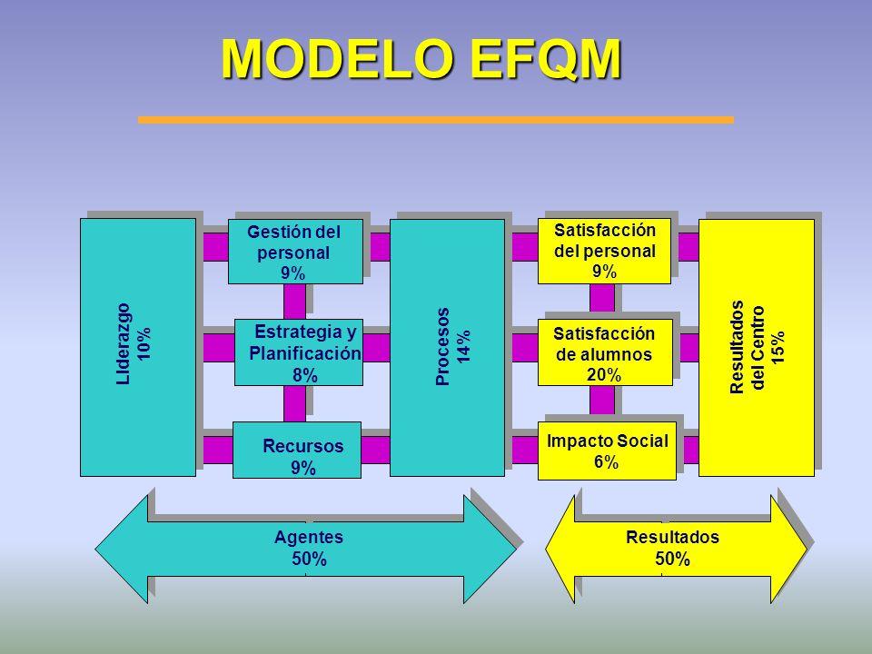 MODELO EFQM Estrategia y Planificación 8% Recursos 9% 50% 50%
