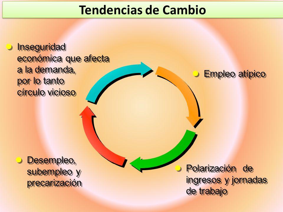Tendencias de Cambio Inseguridad económica que afecta a la demanda, por lo tanto círculo vicioso.