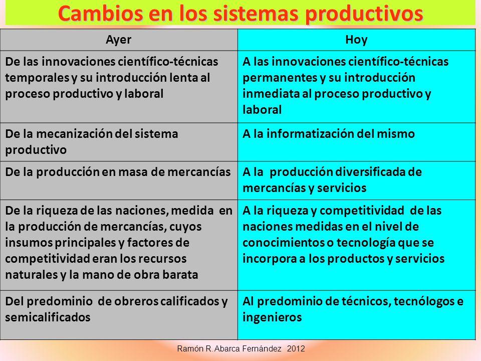 Cambios en los sistemas productivos
