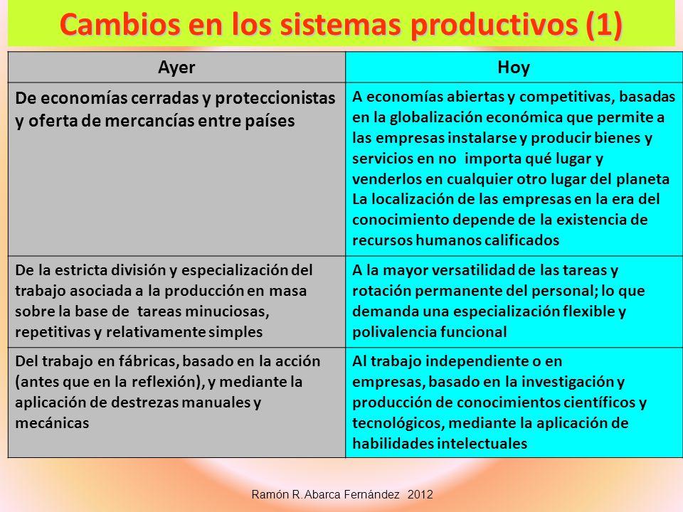Cambios en los sistemas productivos (1)