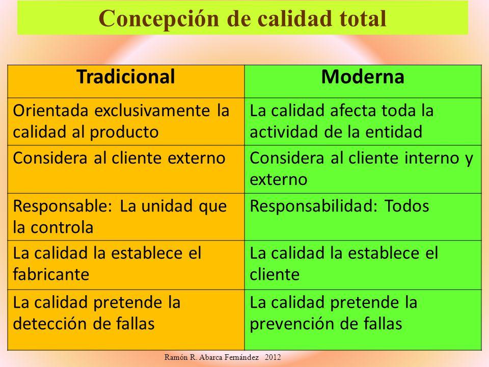 Concepción de calidad total