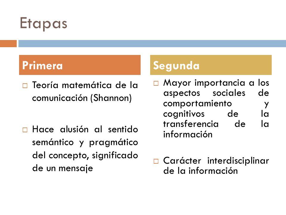 Etapas Primera Segunda Teoría matemática de la comunicación (Shannon)