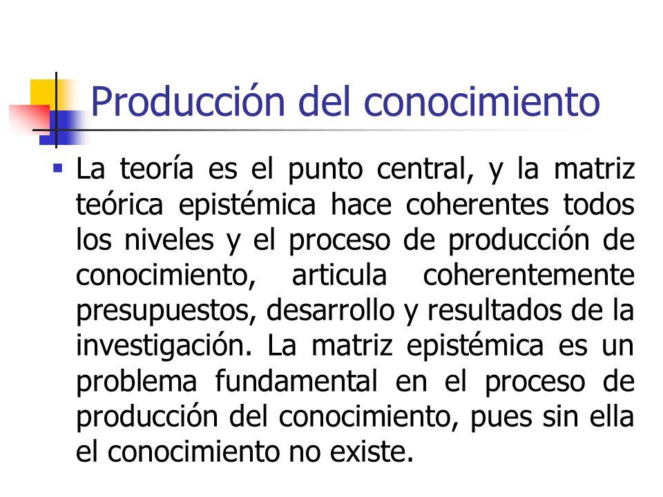 Producción del conocimiento