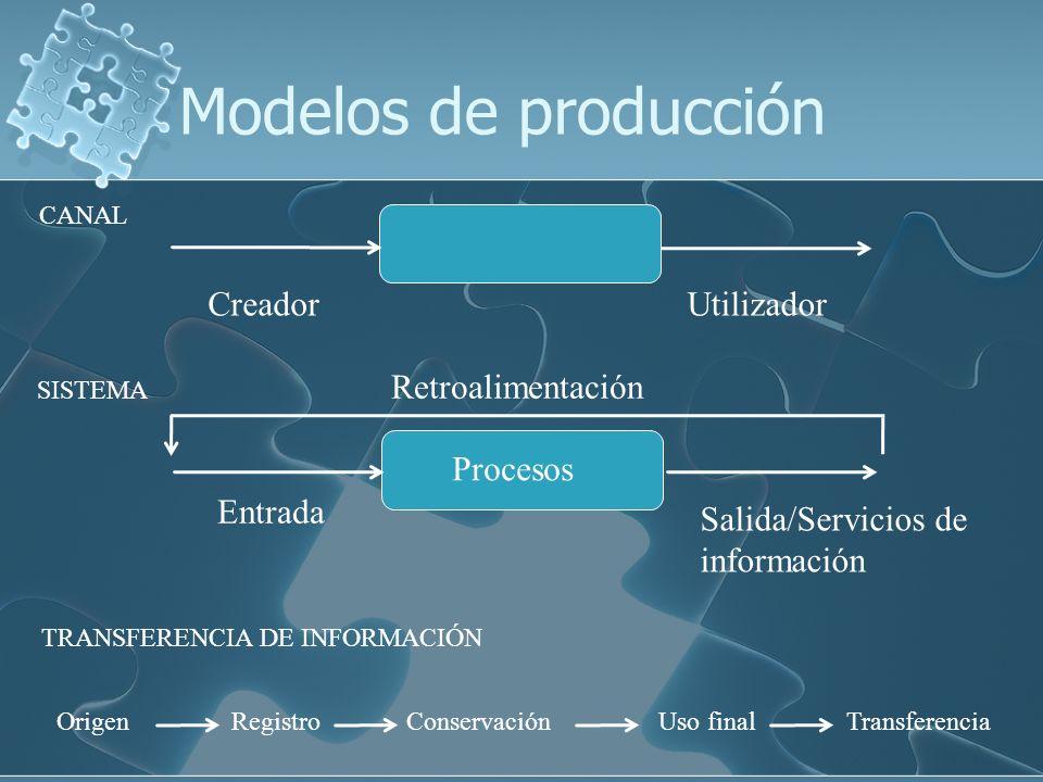 Modelos de producción Utilizador Creador Entrada