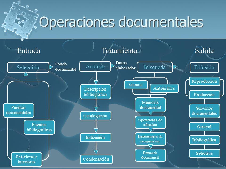 Operaciones documentales