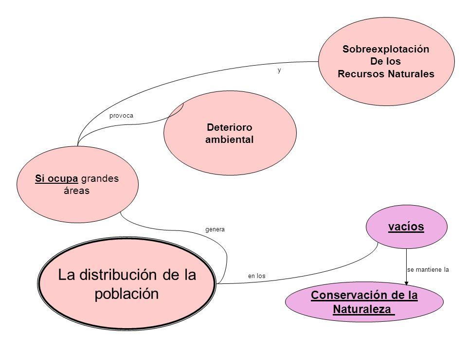 La distribución de la población vacíos Conservación de la Naturaleza