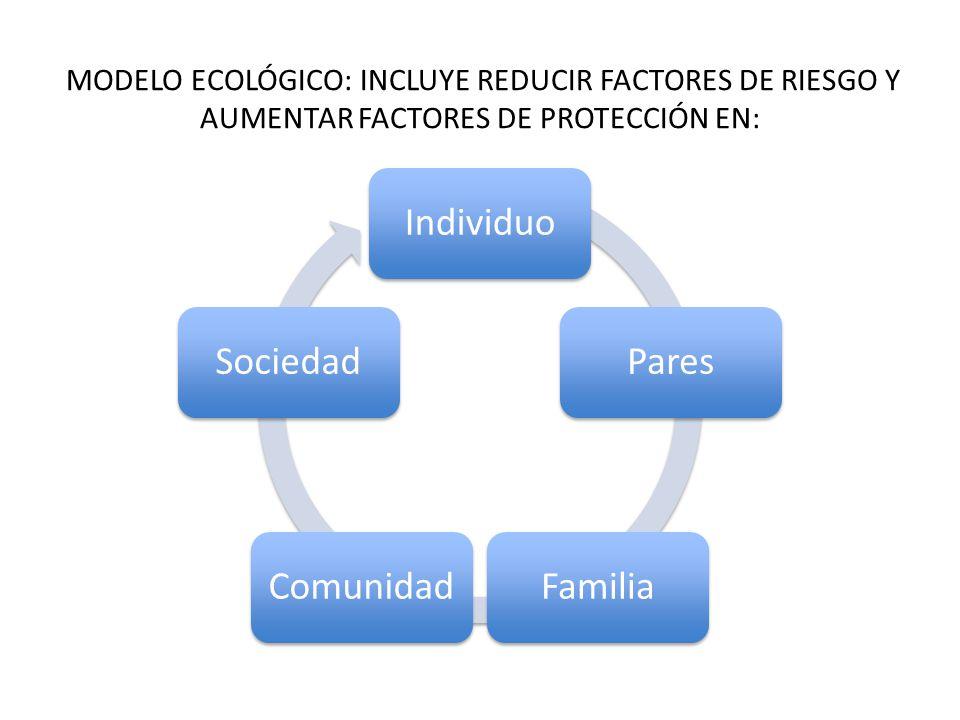 MODELO ECOLÓGICO: INCLUYE REDUCIR FACTORES DE RIESGO Y AUMENTAR FACTORES DE PROTECCIÓN EN: