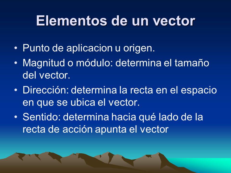 Elementos de un vector Punto de aplicacion u origen.