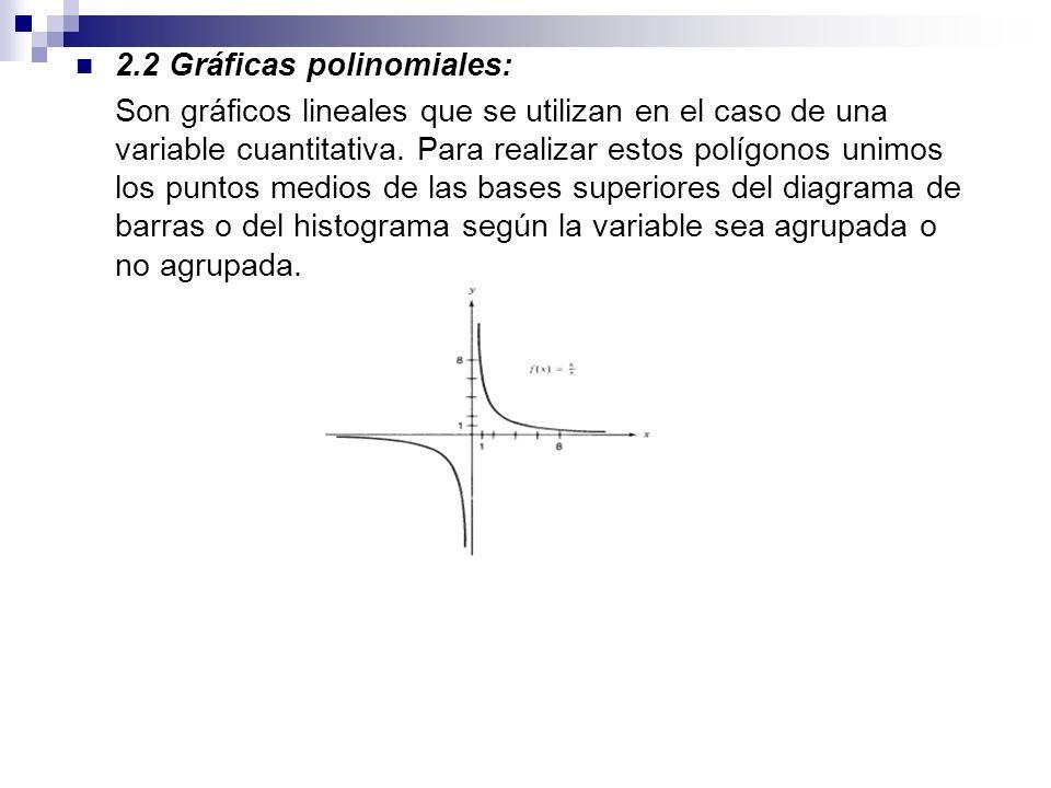 2.2 Gráficas polinomiales: