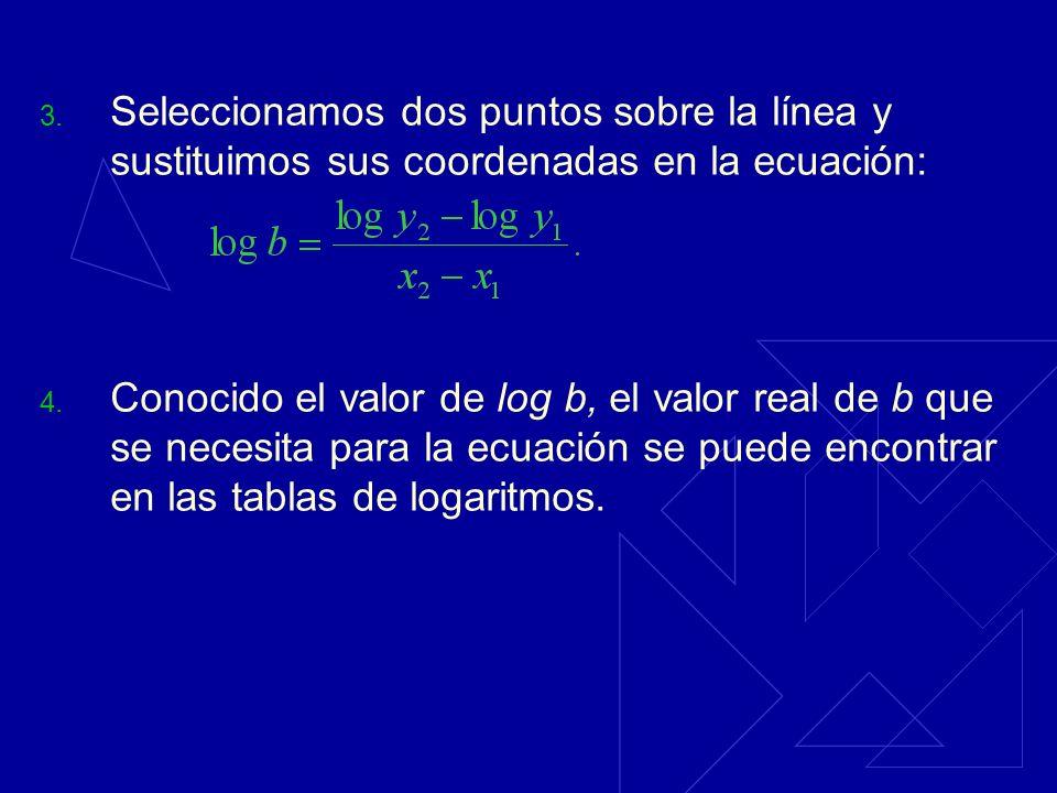 Seleccionamos dos puntos sobre la línea y sustituimos sus coordenadas en la ecuación: