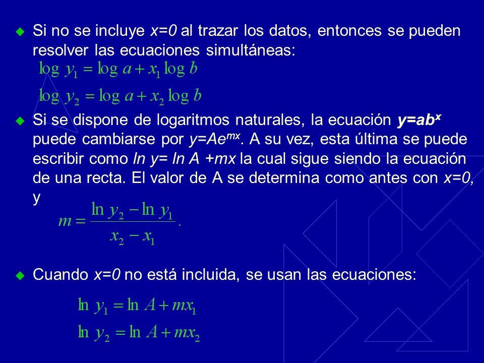 Si no se incluye x=0 al trazar los datos, entonces se pueden resolver las ecuaciones simultáneas: