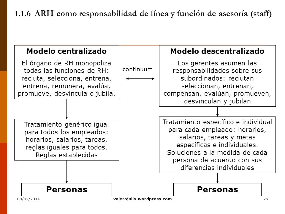 1.1.6 ARH como responsabilidad de línea y función de asesoría (staff)
