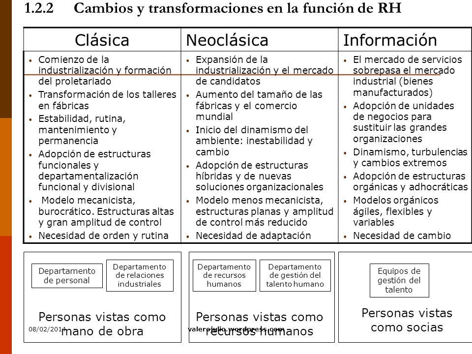 1.2.2 Cambios y transformaciones en la función de RH