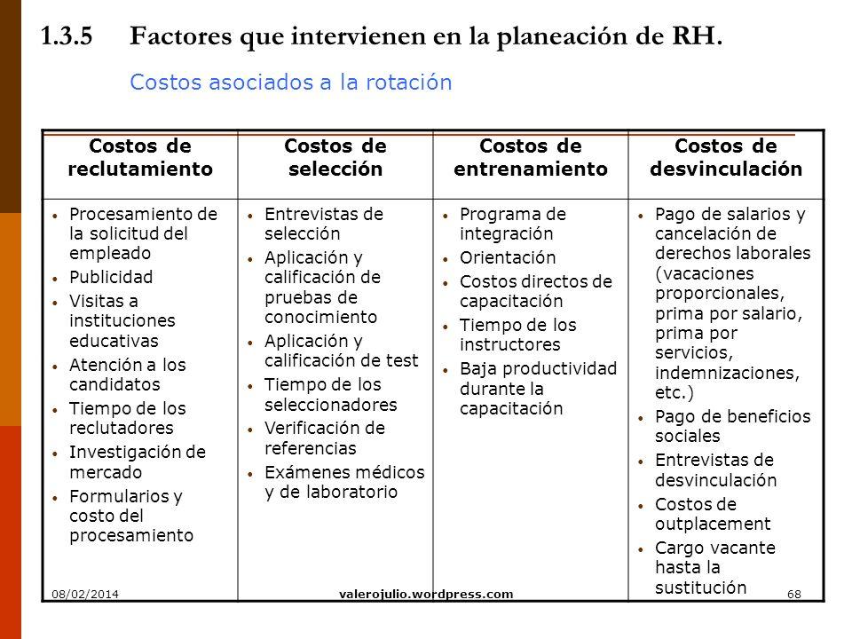 1.3.5 Factores que intervienen en la planeación de RH.