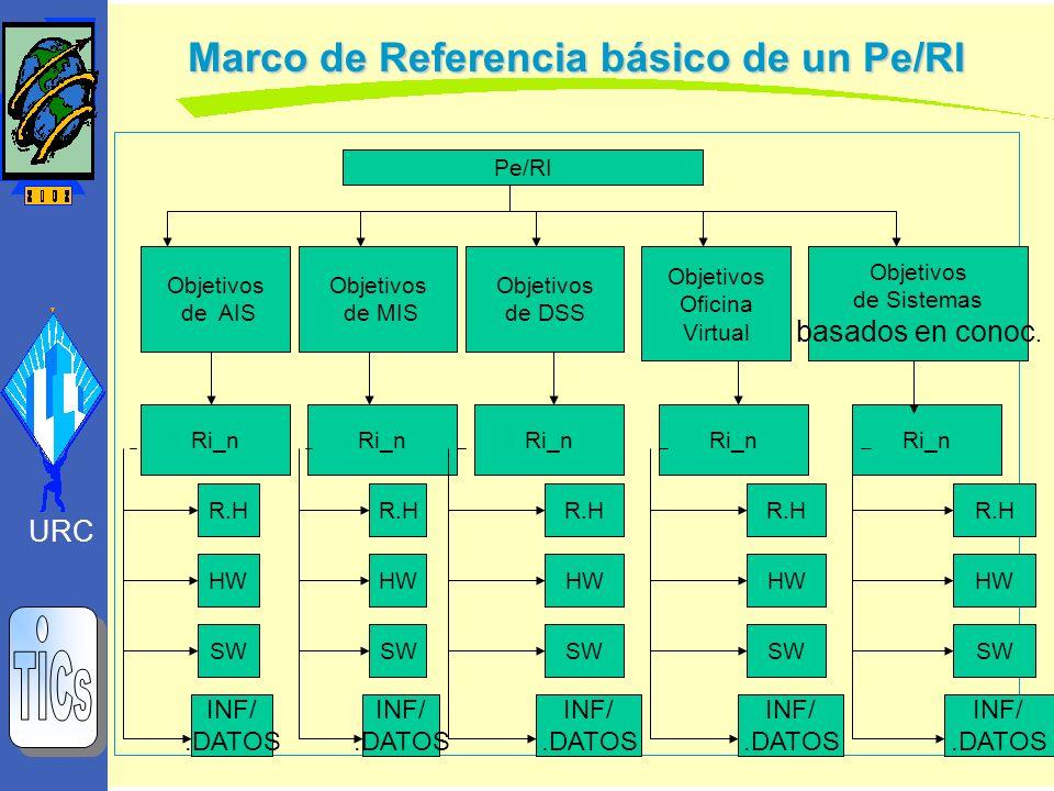 Marco de Referencia básico de un Pe/RI