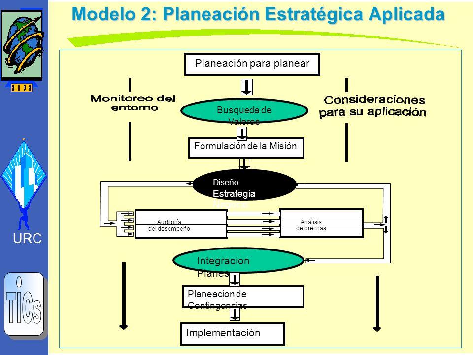 Modelo 2: Planeación Estratégica Aplicada