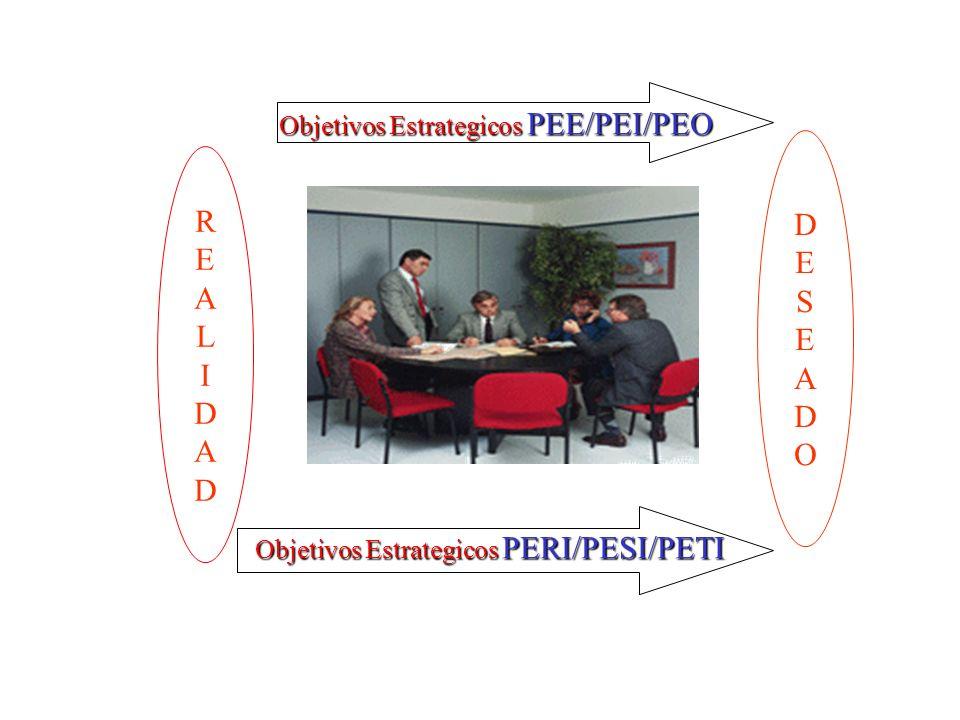 Objetivos Estrategicos PEE/PEI/PEO