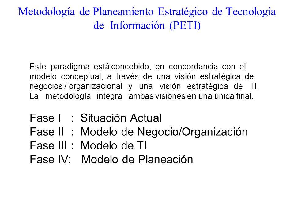 Fase I : Situación Actual Fase II : Modelo de Negocio/Organización