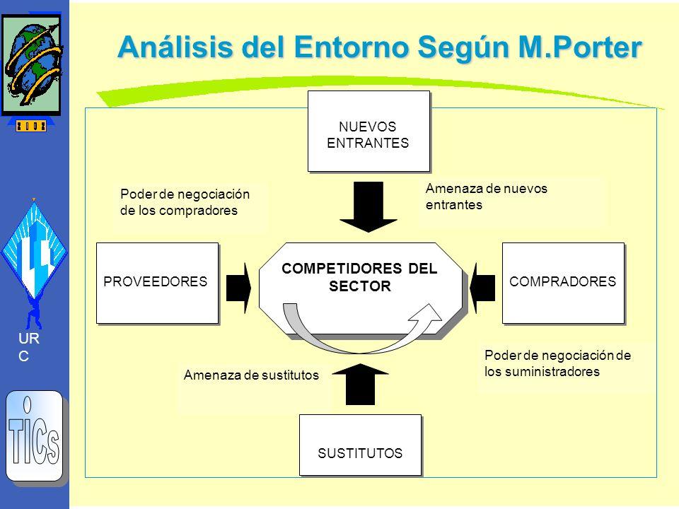 Análisis del Entorno Según M.Porter