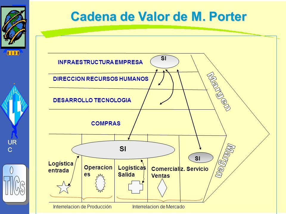 Cadena de Valor de M. Porter