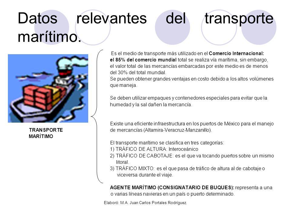 Datos relevantes del transporte marítimo.