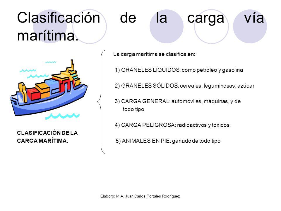 Clasificación de la carga vía marítima.