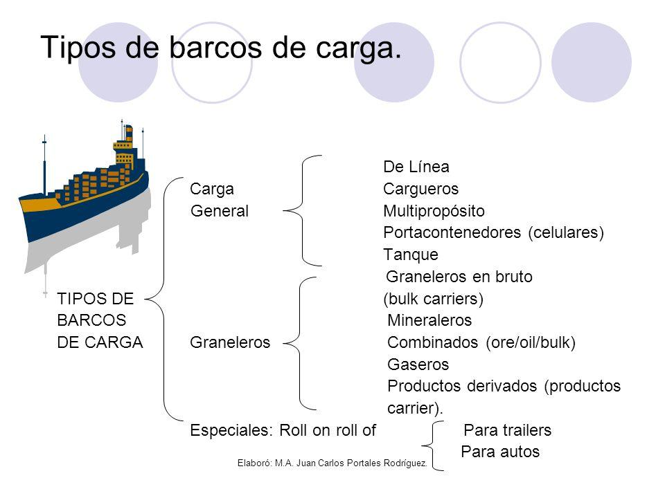 Tipos de barcos de carga.