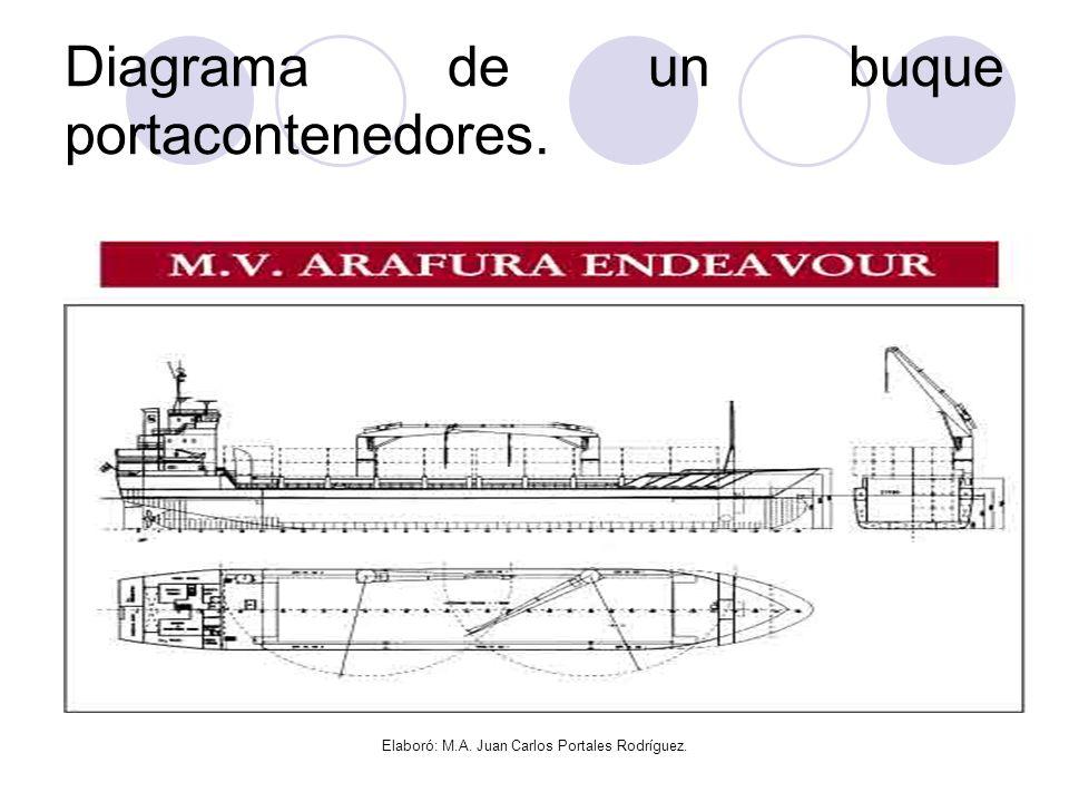 Diagrama de un buque portacontenedores.