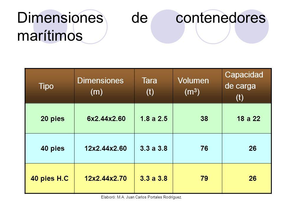 Dimensiones de contenedores marítimos