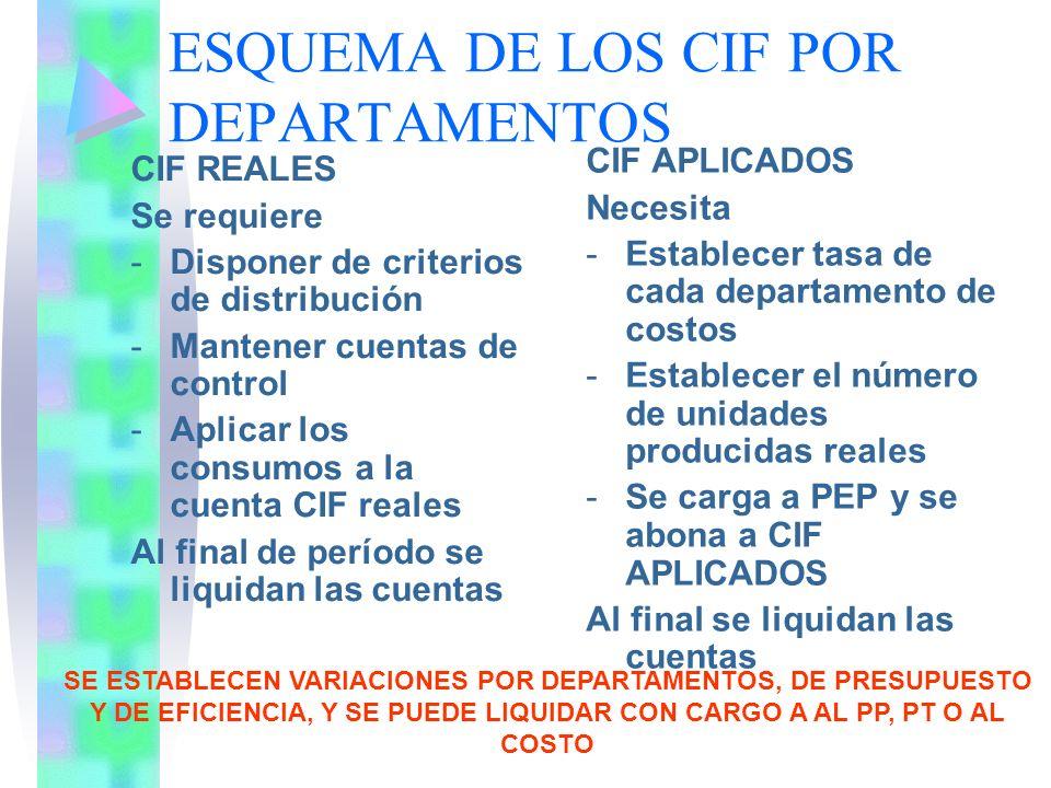 ESQUEMA DE LOS CIF POR DEPARTAMENTOS