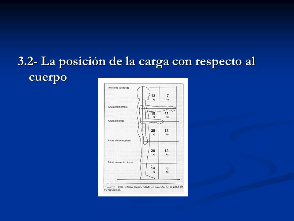 3.2- La posición de la carga con respecto al cuerpo