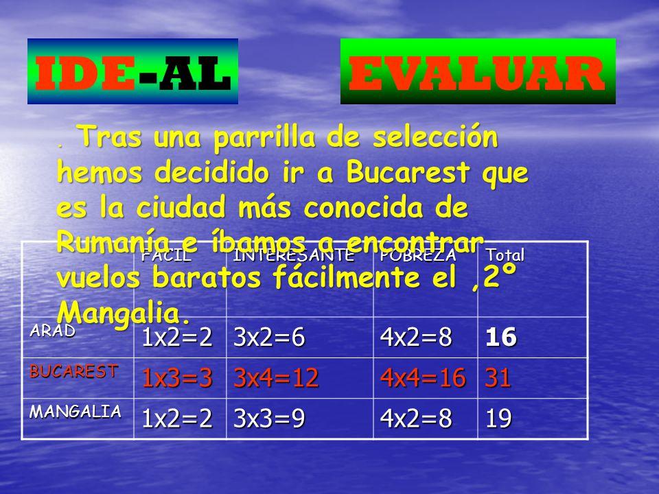 IDE-AL EVALUAR 1x2=2 3x2=6 4x2=8 16 1x3=3 3x4=12 4x4=16 31 3x3=9 19
