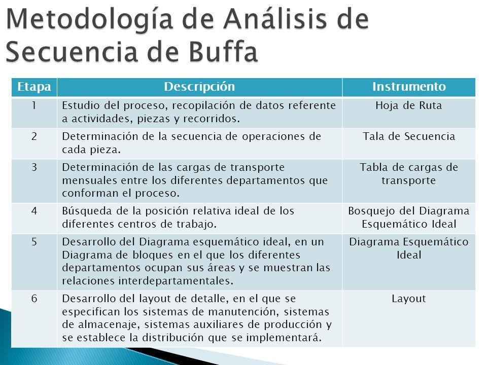 Metodología de Análisis de Secuencia de Buffa
