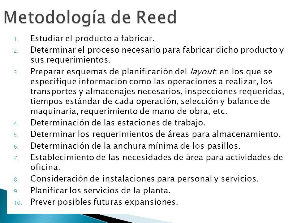 Metodología de Reed Estudiar el producto a fabricar.