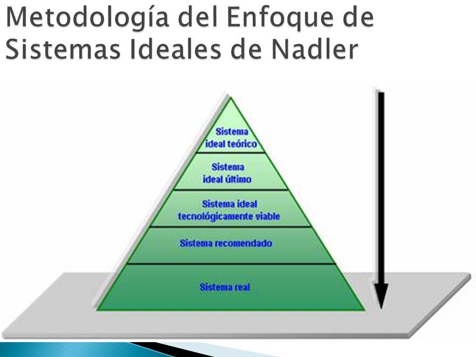 Metodología del Enfoque de Sistemas Ideales de Nadler