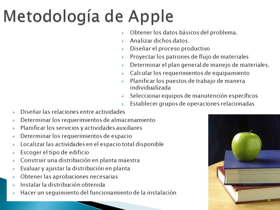 Metodología de Apple Obtener los datos básicos del problema.