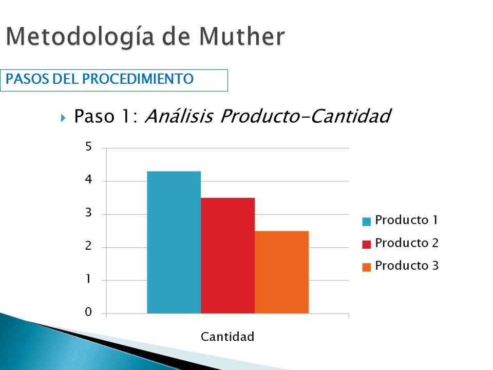 Metodología de Muther Paso 1: Análisis Producto-Cantidad