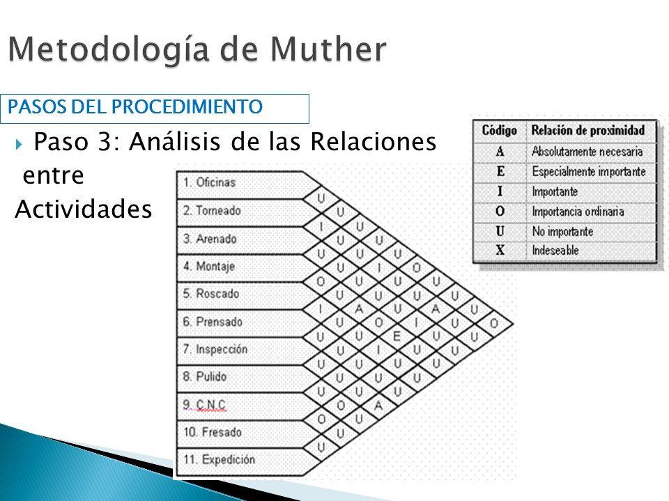 Metodología de Muther Paso 3: Análisis de las Relaciones entre