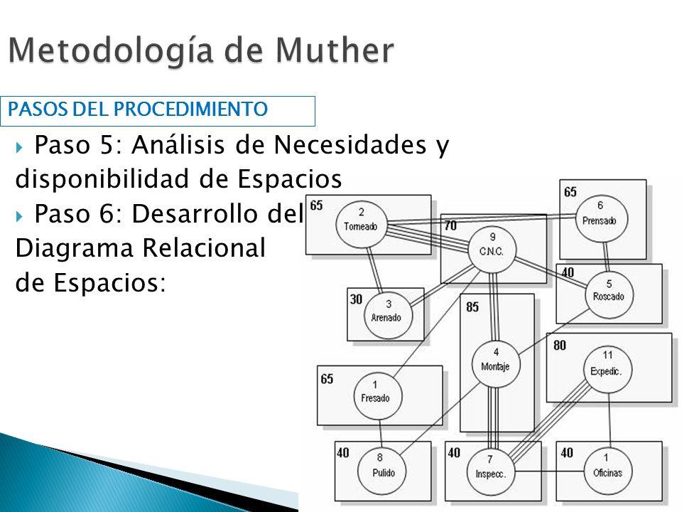 Metodología de Muther Paso 5: Análisis de Necesidades y