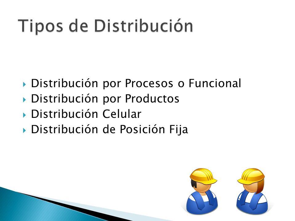Tipos de Distribución Distribución por Procesos o Funcional